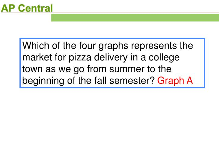 Which of the four graphs represents the market for pizza delivery in a college town as we go from summer to the beginning of the fall semester?