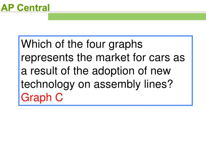 Which of the four graphs represents the market for cars as a result of the adoption of new