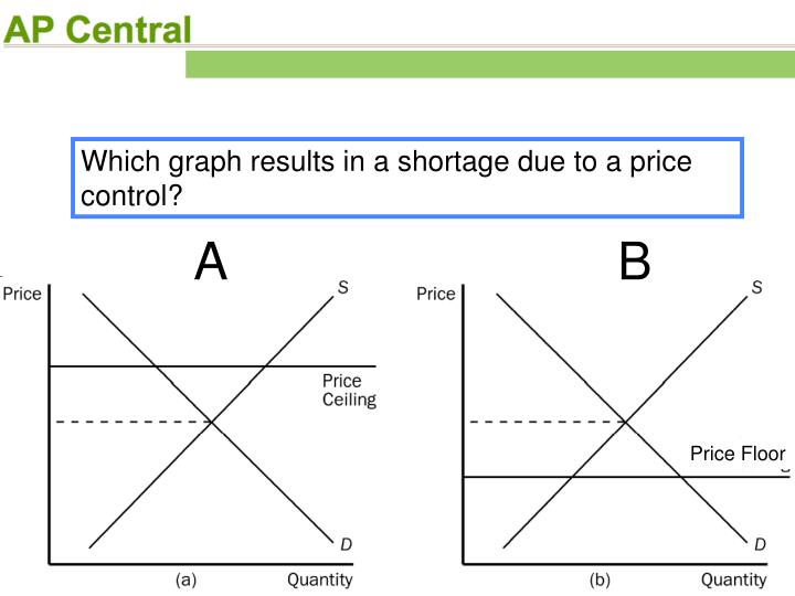Which graph results in a shortage due to a price control?