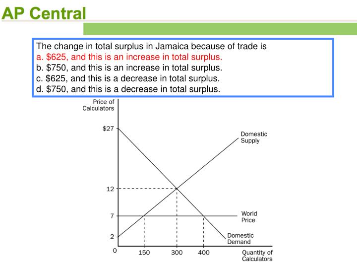 The change in total surplus in Jamaica because of trade is