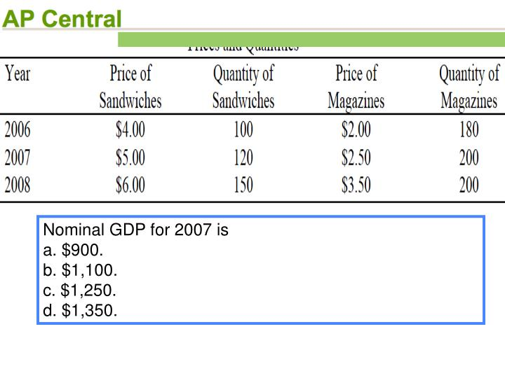 Nominal GDP for 2007 is