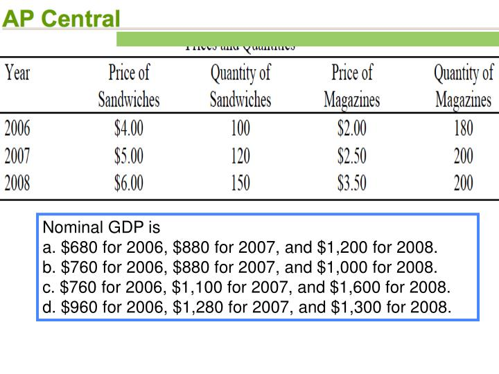 Nominal GDP is