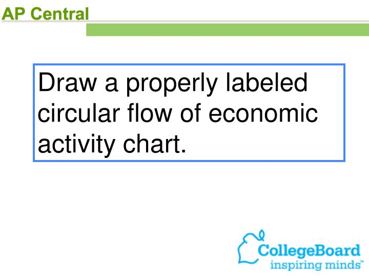 Draw a properly labeled circular flow of economic activity chart.