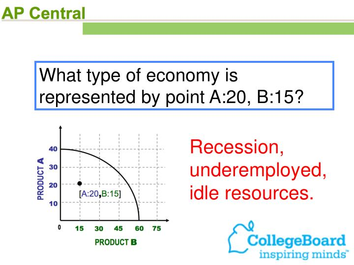 What type of economy is represented by point A:20, B:15?