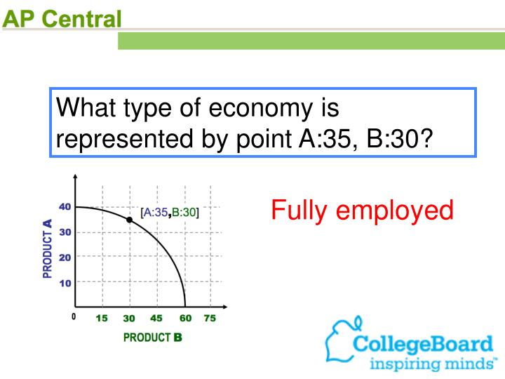 What type of economy is represented by point A:35, B:30?