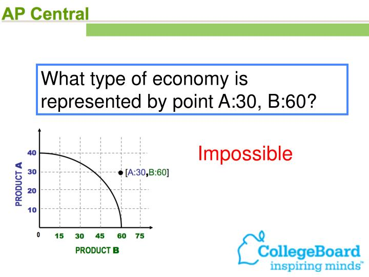 What type of economy is represented by point A:30, B:60?