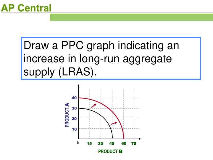 Draw a PPC graph indicating an increase in long-run aggregate supply (LRAS).