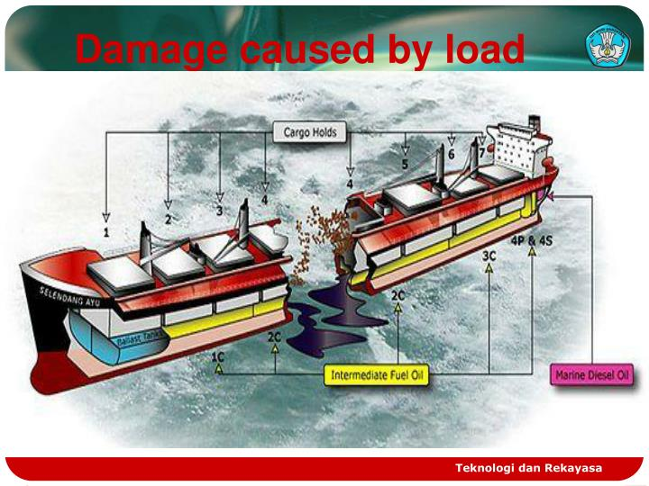 Damage caused by load