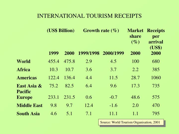 International tourism receipts