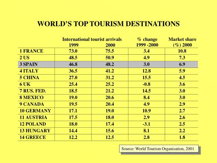 WORLD'S TOP TOURISM DESTINATIONS