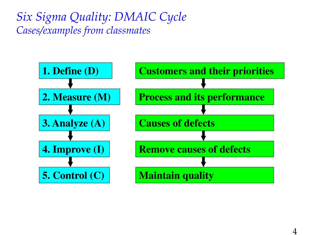 PPT - Outline: Six Sigma Quality and Tools ISO 9000 Service Quality