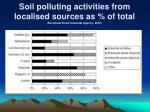 soil polluting activities from localised sources as of total european environmental agency 2001