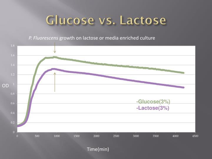 Glucose vs. Lactose
