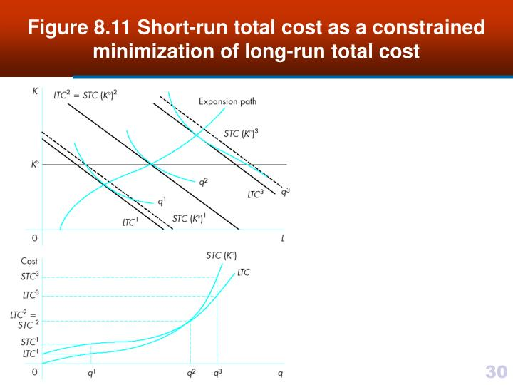 bid cost minimization essay This bid cost minimization auction causes an inconsistency between the minimized bid costs and the consumer payments that are calculated based on market clearing prices (mcps.