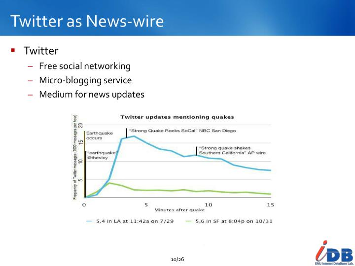 Twitter as News-wire
