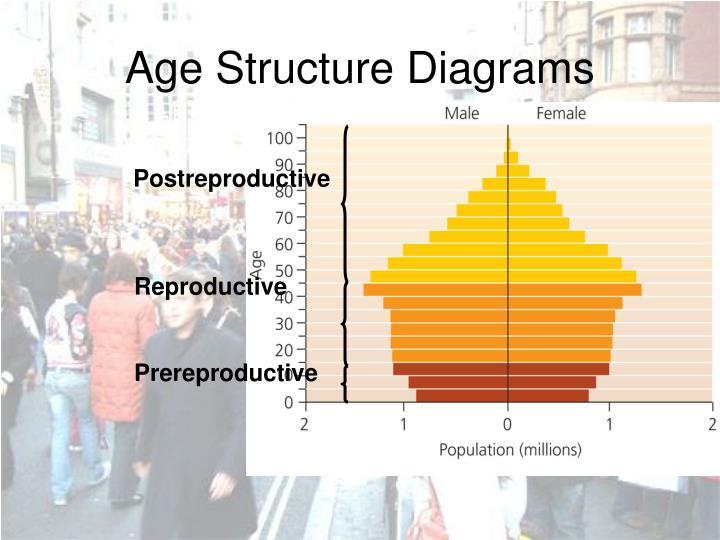 Ppt Human Population Powerpoint Presentation Id5708064