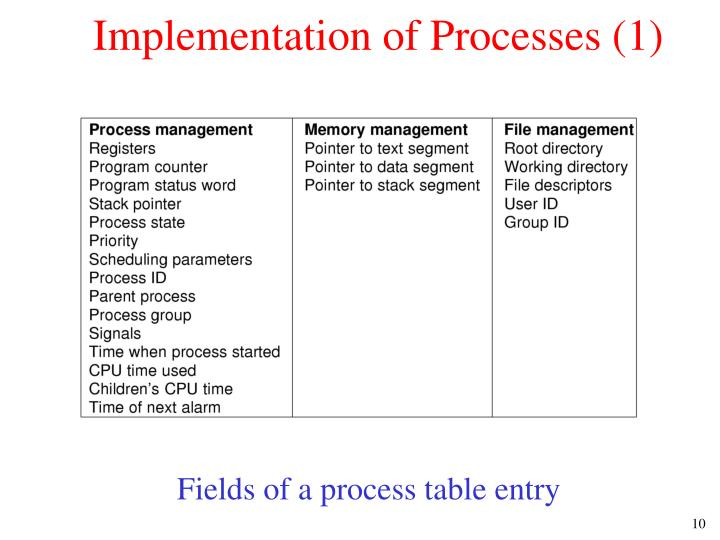 Implementation of Processes (1)