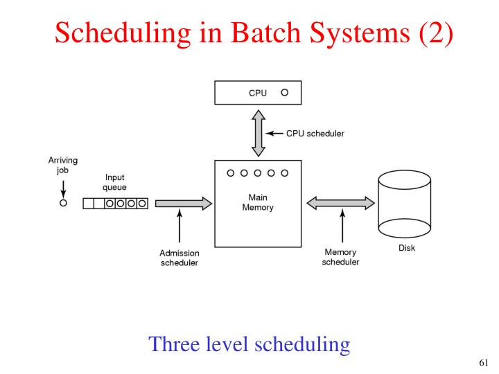Scheduling in Batch Systems (2)