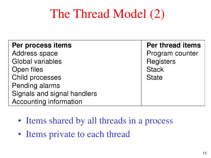 The Thread Model (2)