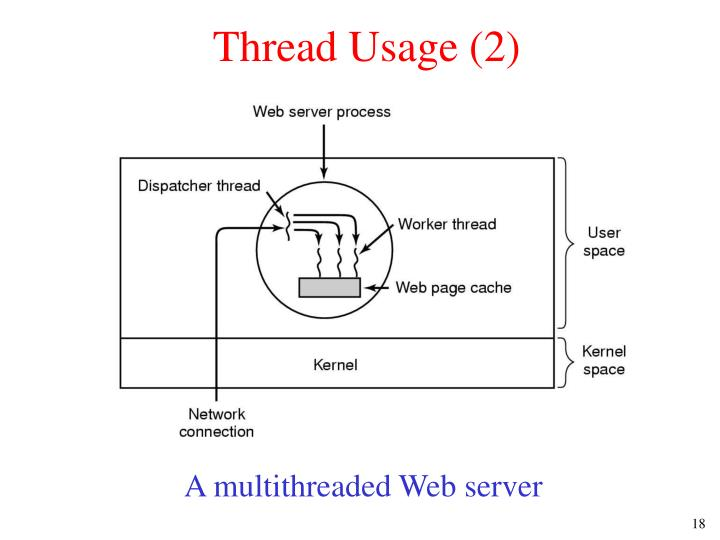 Thread Usage (2)