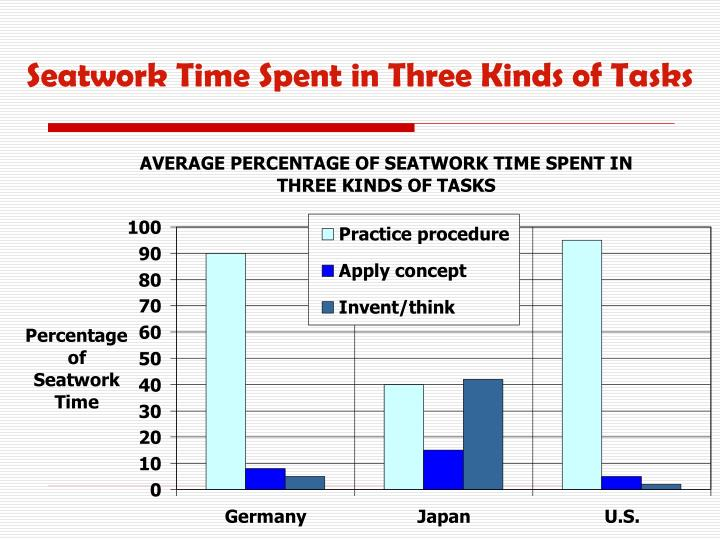 Seatwork Time Spent in Three Kinds of Tasks