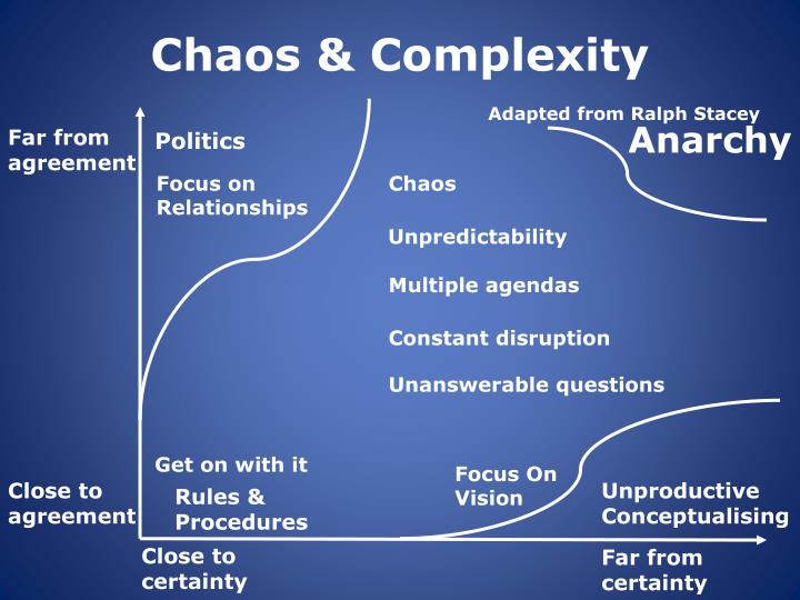 Chaos complexity