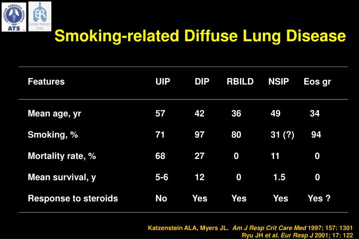Smoking-related Diffuse Lung Disease