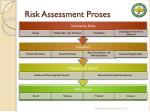 risk assessment proses