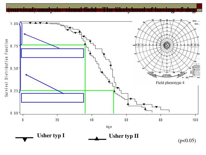 (survival) analysis- visual field –The likelyhood of having <5 deg