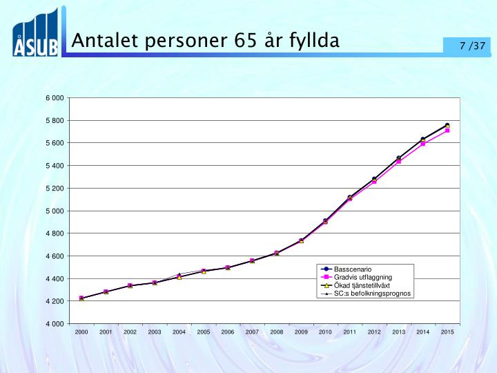 Antalet personer 65 år fyllda