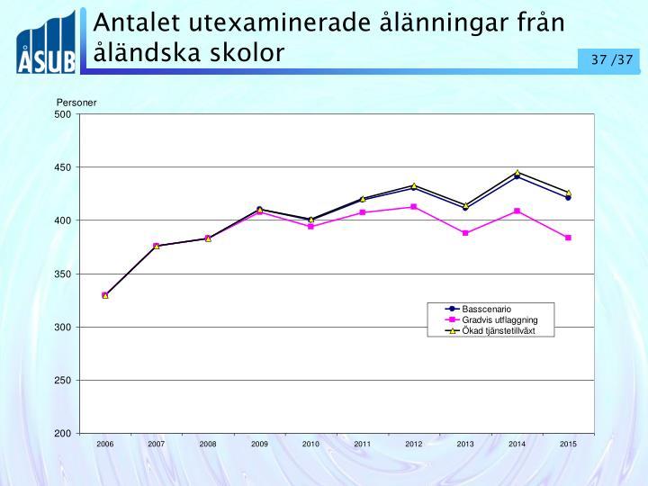 Antalet utexaminerade ålänningar från åländska skolor