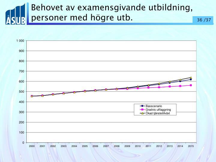 Behovet av examensgivande utbildning, personer med högre utb.