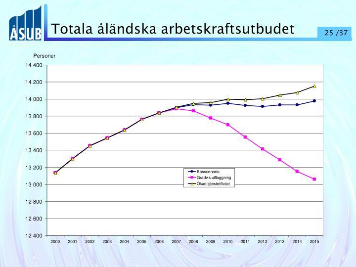 Totala åländska arbetskraftsutbudet