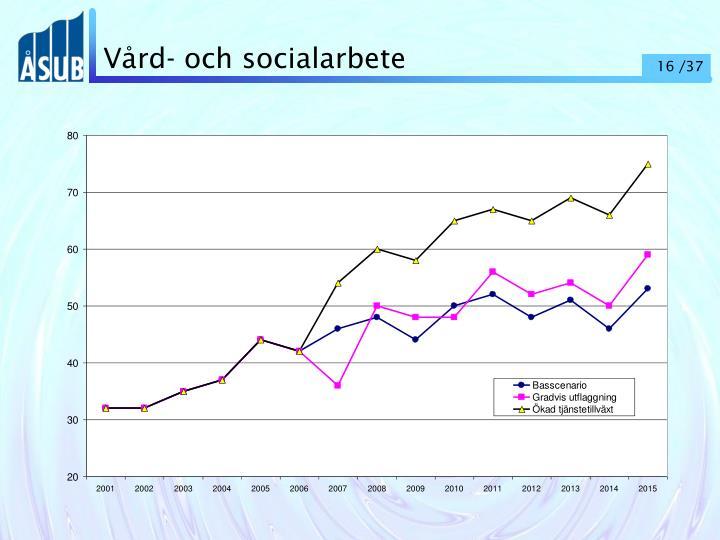 Vård- och socialarbete
