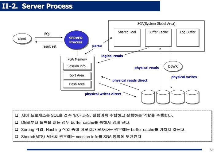 II-2.  Server Process