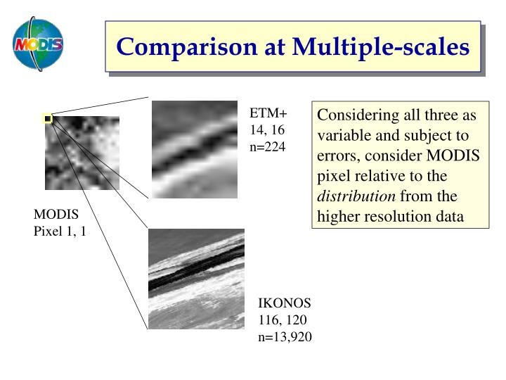 Comparison at Multiple-scales
