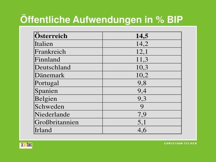 Öffentliche Aufwendungen in % BIP