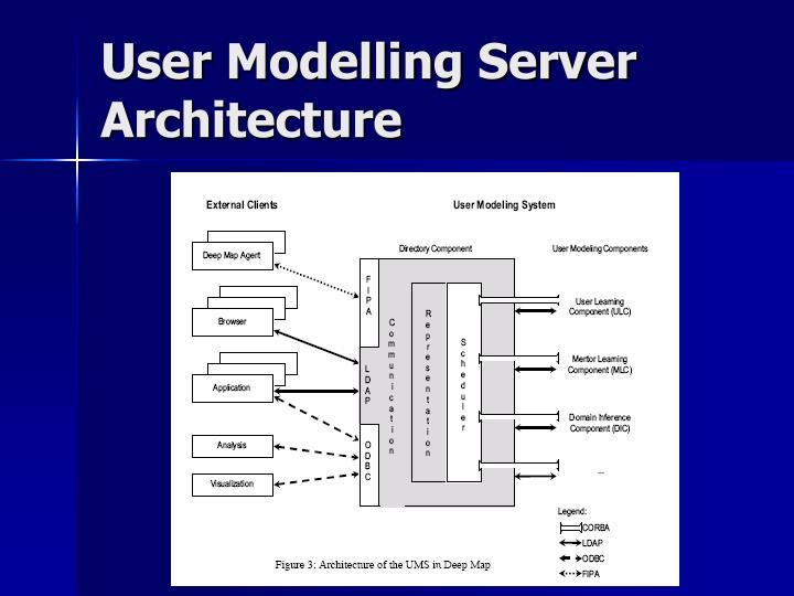User Modelling Server Architecture
