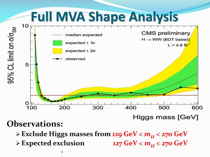 Full MVA Shape Analysis