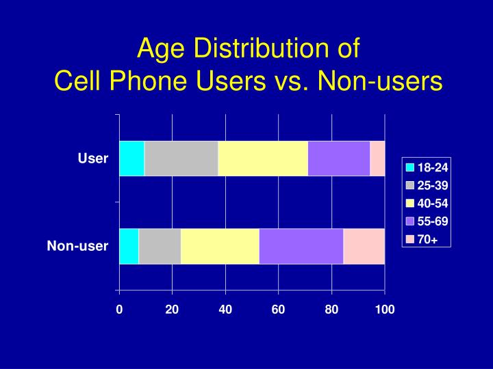 Age Distribution of