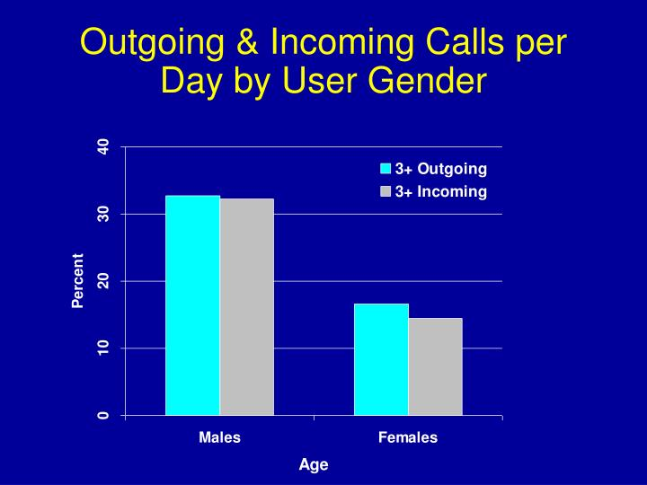 Outgoing & Incoming Calls per Day by User Gender