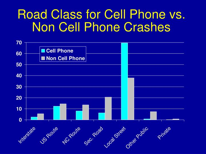Road Class for Cell Phone vs. Non Cell Phone Crashes