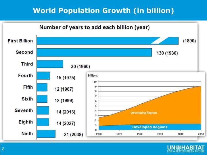 World Population Growth (in billion)