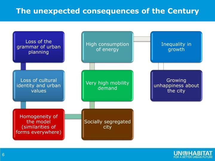 The unexpected consequences of the Century