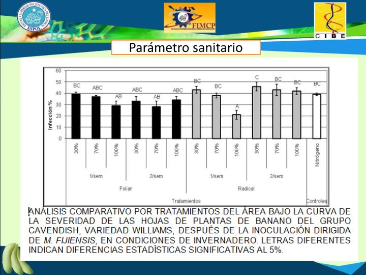 Parámetro sanitario