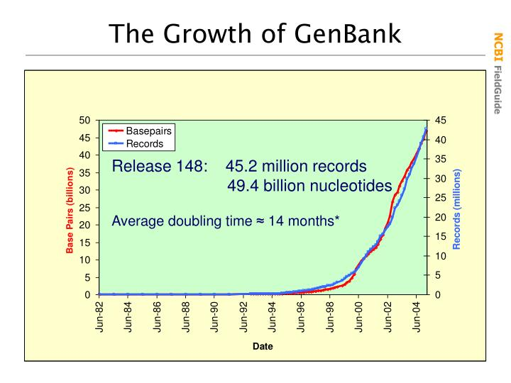 The Growth of GenBank