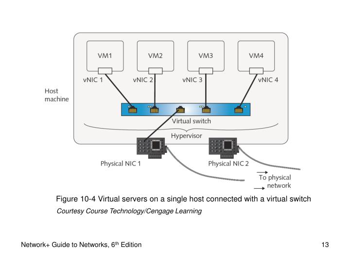 Figure 10-4 Virtual servers on a single host connected with a virtual switch
