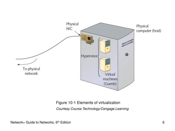 Figure 10-1 Elements of virtualization
