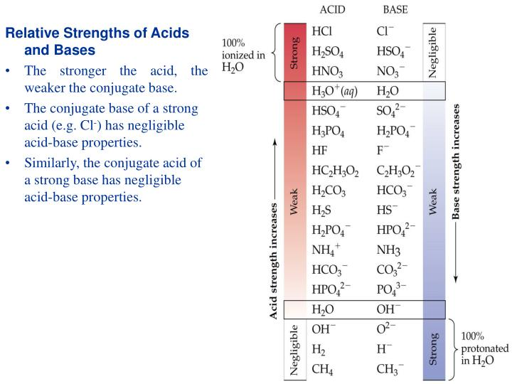 Relative Strengths of Acids and Bases