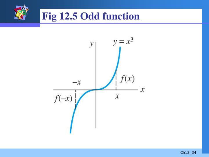 Fig 12.5 Odd function